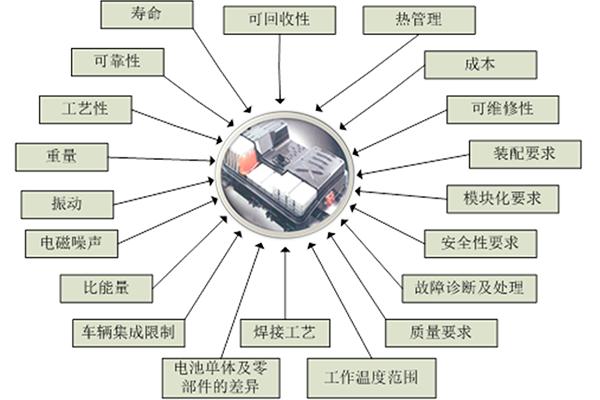 动力电池系统在整车系统当中是一个很特殊的系统,从它的容量、到热管理,到成本,到安全性,到循环寿命,对于整车来讲,都是非常重要的。动力电池系统的开发具体可以划分为单体电池的开发,模块结构的设计,以及BMS的开发,同时也需要充分考虑一些重要的安全性因素,热管理需求,以及可靠性,一致性要求等各方面的因素,最终通过SOC估算精度等指标考核,热管理系统及流场设计考核,机械结构设计考核,整车考核等一系列全面苛刻的测试评价试验对开发的动力电池包进行设计验证。
